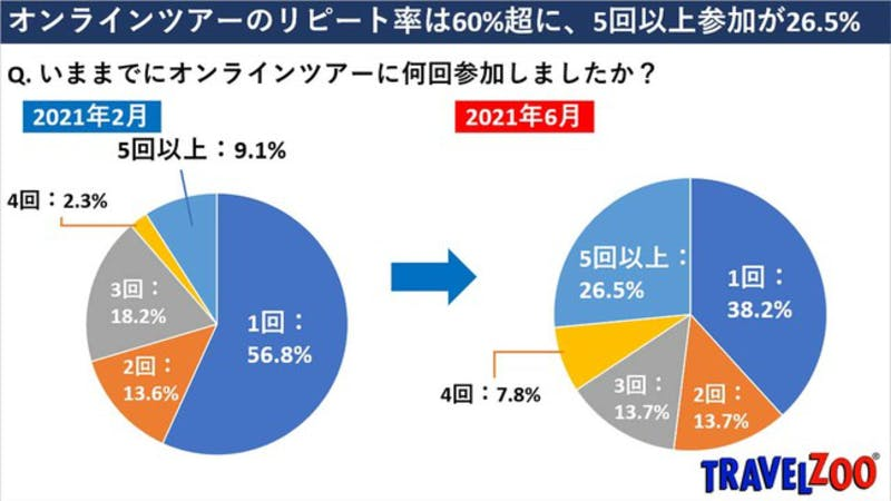 トラベルズー・ジャパン株式会社オンラインツアーのリピート率の変化、円グラフ