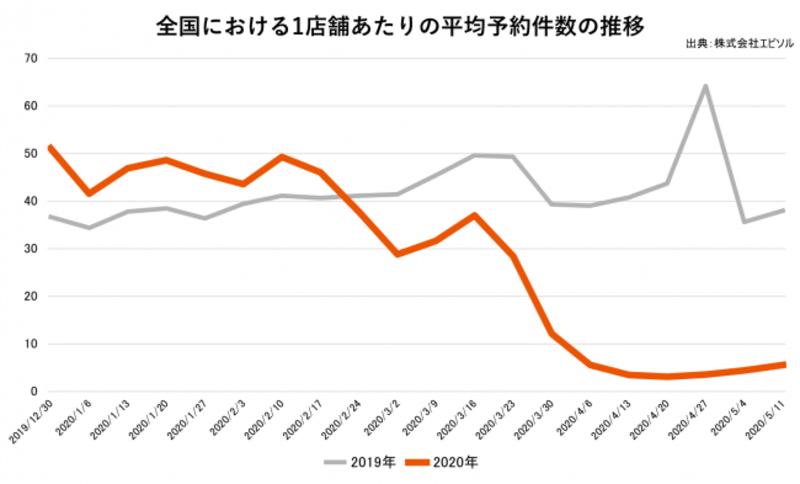 ▲[全国1店舗あたりの平均予約件数の推移(2019年12月30日〜2020年5月17日]:株式会社エビソル