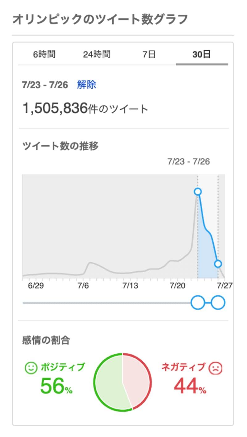 開会式以降の「オリンピック」に対するTwitter上の投稿数・感情の割合