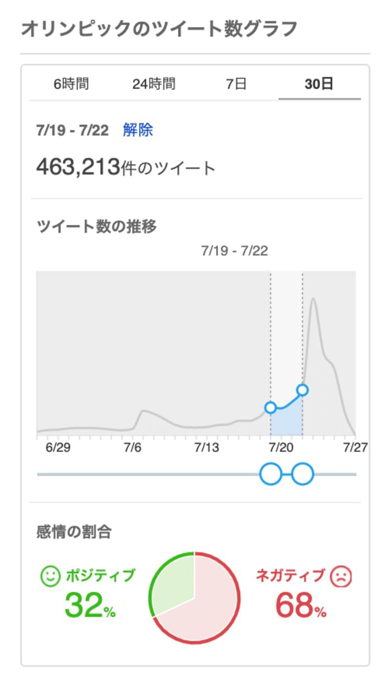 開会式直前の「オリンピック」に対するTwitter上の投稿数・感情の割合
