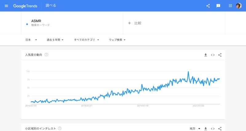 Google TrendsでみたASMRのキーワード検索トレンド推移