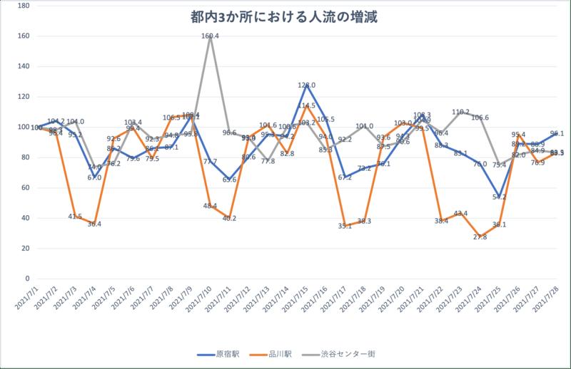 原宿駅、品川駅、渋谷センター街での人流増減をグラフ化(7月1日から7月8日)