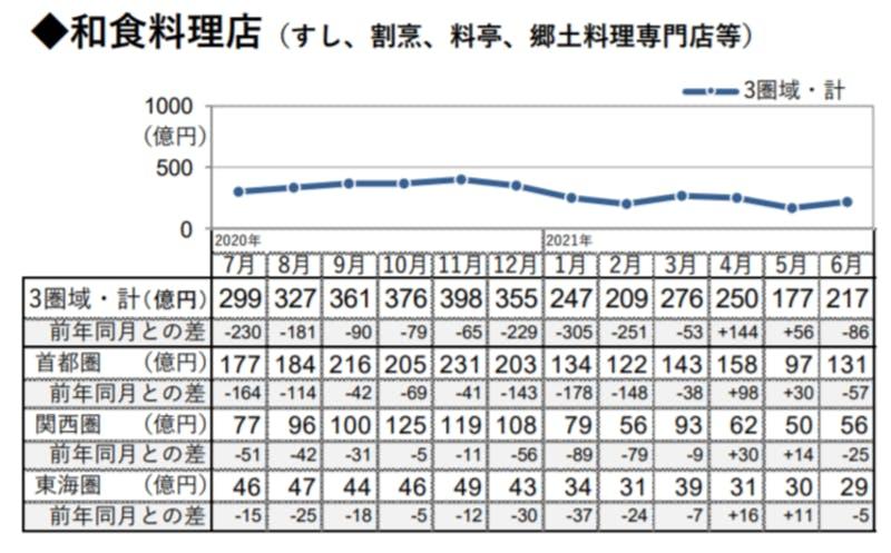 和食料理店の市場規模