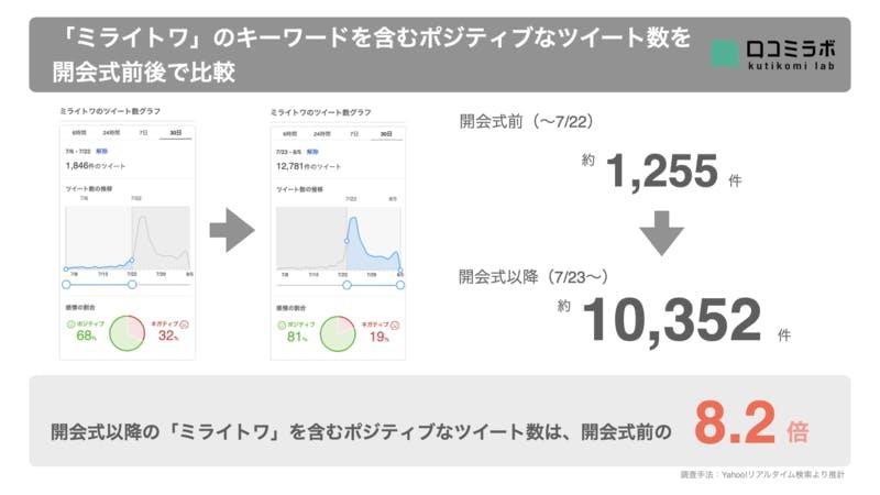 ▲開会式以降の「ミライトワ」を含むポジティブなツイート数は、開会式前の8.2倍:編集部推計