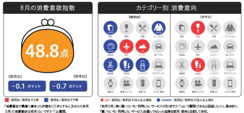 来月の消費予報・8月:博報堂生活総研