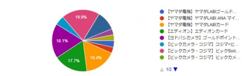 ▲[支払いでよく利用する家電量販店のクレジットカードの割合]:クレジットカード比較プロ