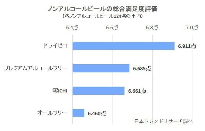 ▲[ノンアルコールビールの総合満足度評価]:日本トレンドリサーチ