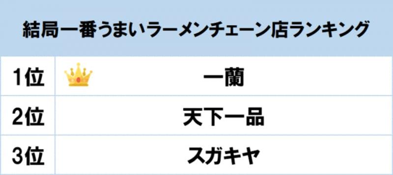 ▲[「結局一番うまいラーメンチェーン店ランキング」1位〜3位]:gooランキング