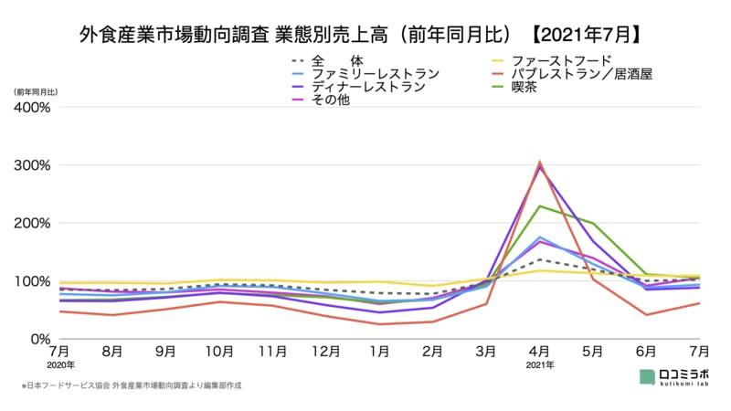 外食産業市場動向調査 業態別売上高(前年同月比)【2021年7月】
