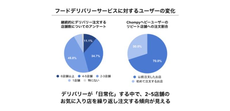 フードデリバリーサービスに対するユーザーの変化・株式会社Chompy調査結果