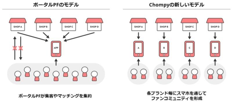 Chompyが提供する新たなプロダクト