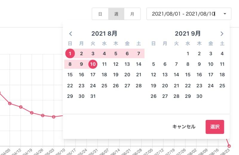 ▲Googleマイビジネス管理画面のインサイトでは指定できる期間が限られますが、口コミコムなら取得するデータの期間を1日単位で指定できます。さらに店舗別・ブランド別など、様々な視点で分析できます。