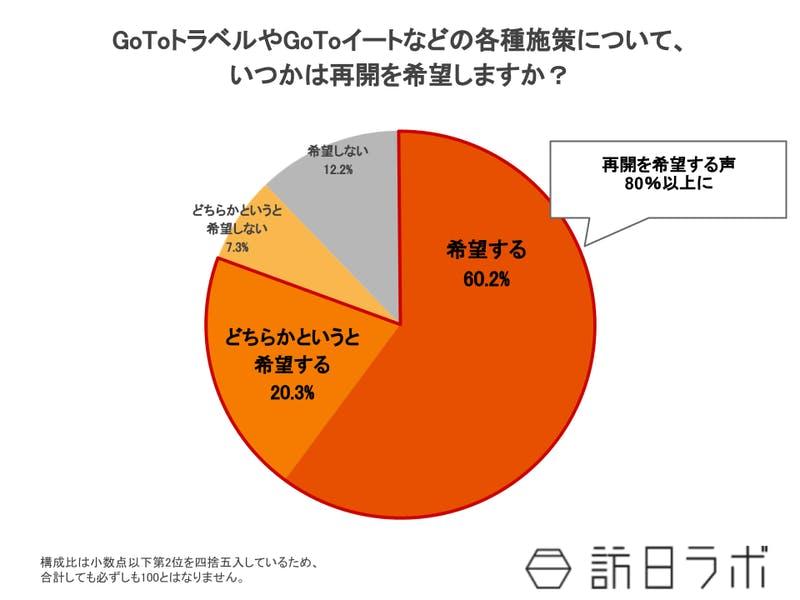 「GoTo」再開希望80.5%