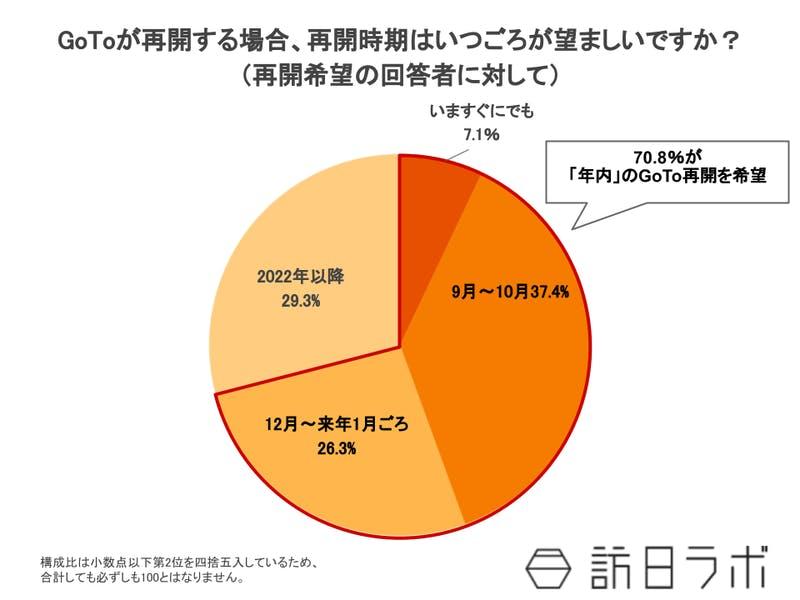 "GoTo再開希望者のうち、7割が""年内""に実施を希望"