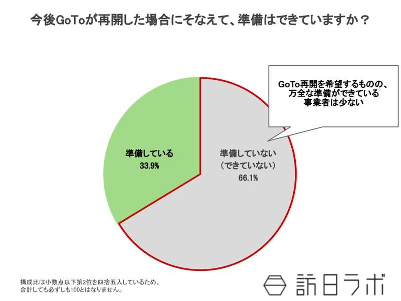 GoTo再開に向けた準備は?「できていない」66.1%