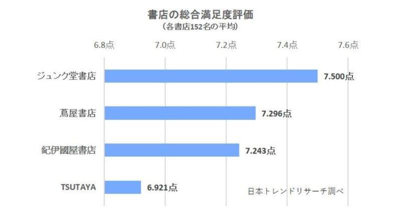 ▲[書店の総合満足度評価]:日本トレンドリサーチ