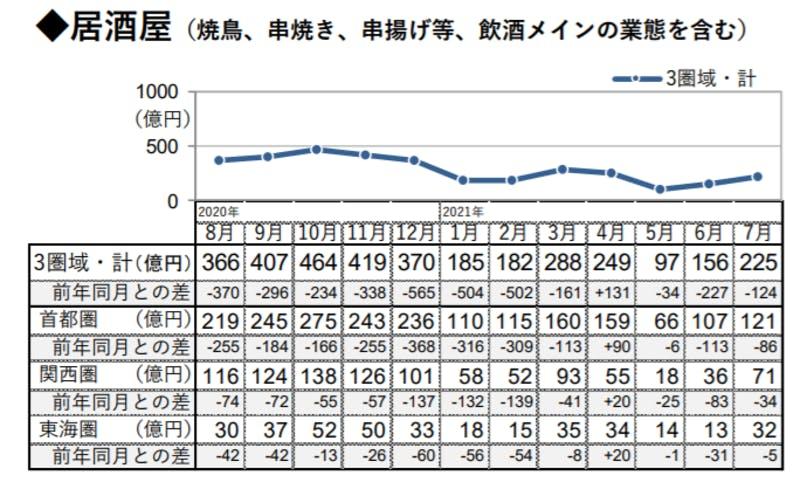 居酒屋の市場規模
