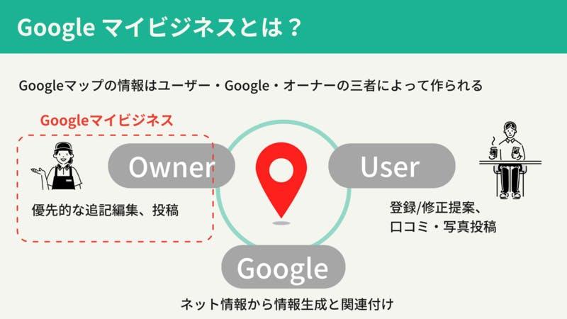 施設・店舗情報を「オーナーや管理者が優先的に加筆編集できるサービス」が、Googleマイビジネス