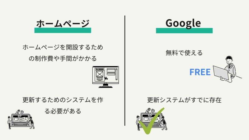 ホームページは製作費・手間がかかり、更新システムの作成も必要。Googleマイビジネスではそれが不要