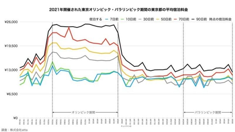 東京オリンピック・パラリンピック開催期間の平均宿泊料金