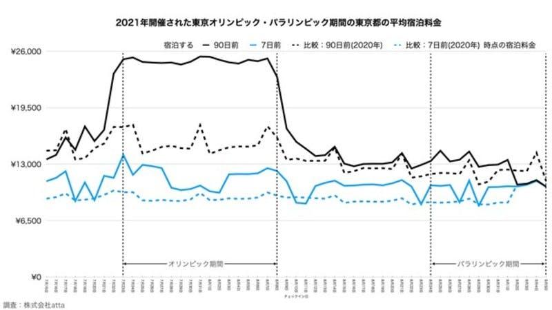 東京オリンピック・パラリンピック開催期間と昨年同期間の平均宿泊料金