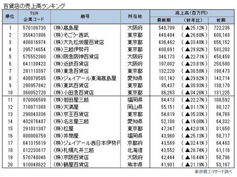 東京商工リサーチ主要百貨店70社の2020年度(2020年4月期-2021年3月期)売上高ランキングトップ20