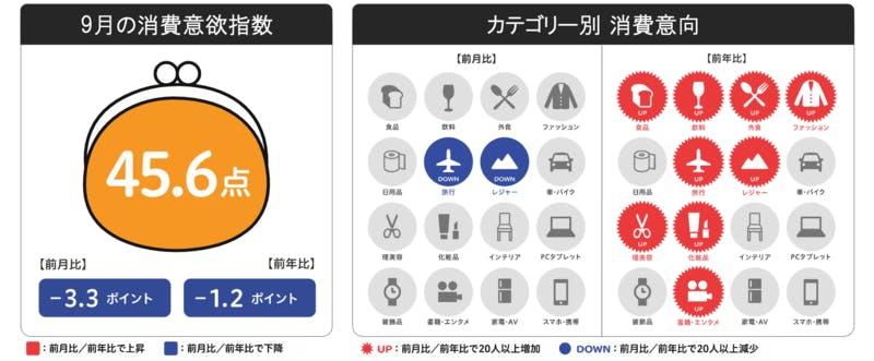 博報堂生活総研 来月の消費予報・2021年8月