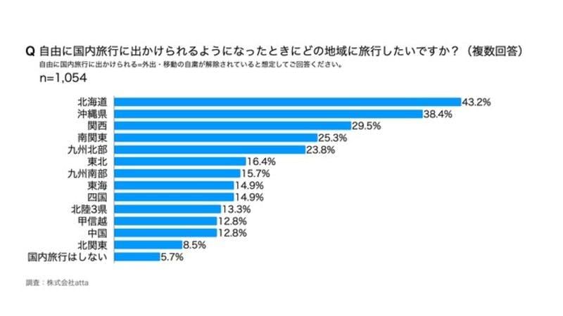 地域について尋ねたところ、北海道や沖縄県が人気であった
