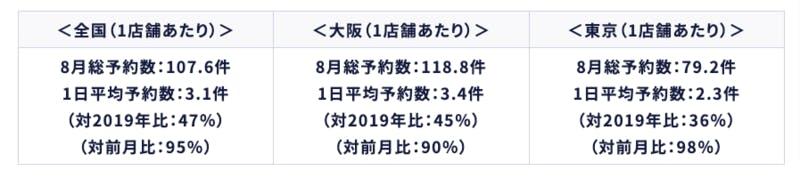 8月総予約数、1日平均予約数(全国・大阪・東京)エビソル調査