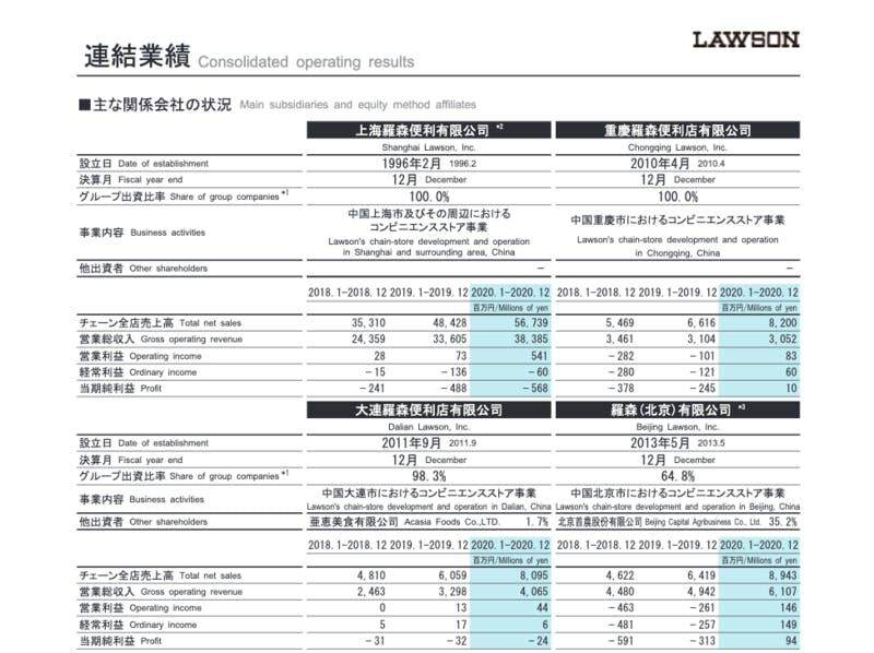 ローソンの中国事業業績、決算資料より
