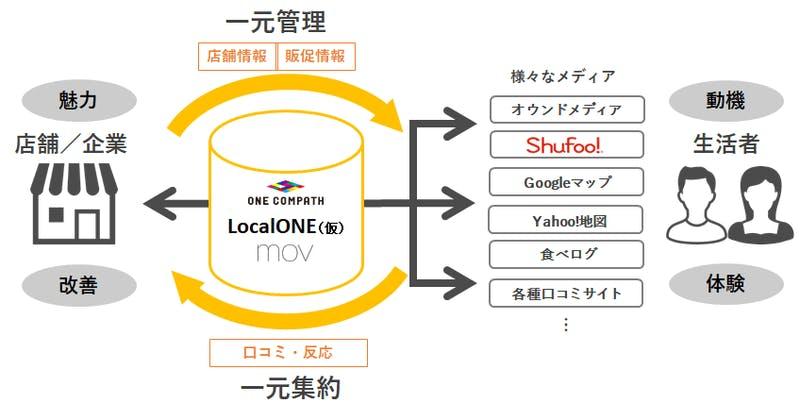 LocalONEイメージ図