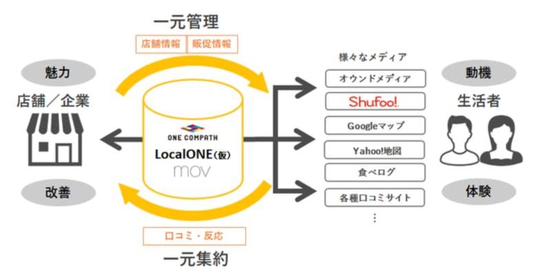 店舗情報や販促情報、口コミデータの収集・分析を一元管理できる新たなプラットフォーム「LocalONE(仮称)」
