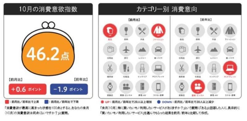 博報堂生活総研:来月の消費予報10月
