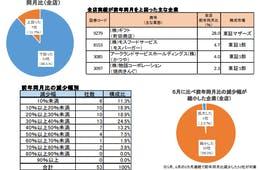 外食産業の上場企業9割が前年同月売上下回る、帝国データバンクが6月の外食企業の実績を集計・分析