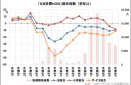 旅行・宿泊・外食・娯楽のサービス消費に回復の兆し、一方で家電・家具・EC・コンテンツ配信の成長率が鈍化