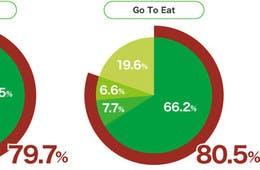 Go To キャンペーン事業利用者の声、満足度が高く95%以上がまた利用したいと回答