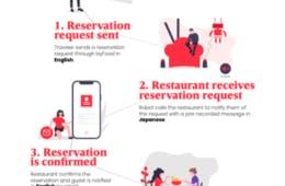 英語のオンライン予約システム無償提供開始、byFood.comで飲食店と外国人の言葉の壁を解消