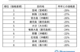 年末年始の航空券、1番お得なのは「宮崎」昨年比で最大3割安、ピークを外せば5割安も(スカイスキャナージャパン株式会社)