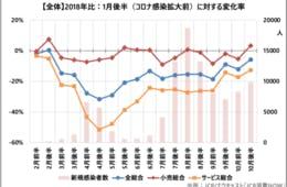 """国内消費動向指数 """"外食""""は10月前半より回復、GoToイート効果で:""""娯楽""""も「鬼滅の刃」効果で大幅回復(JCB消費NOW)"""