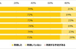 Go To Eatキャンペーン「利用した」人は74%、「お得感を感じる」人は83%にも(株式会社ROI)