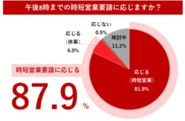 飲食店の本音さまざま、87.9%が時短営業に応じると回答/時短営業要請に関する飲食店アンケート調査