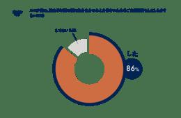 コロナ禍、86%が「ご自愛消費」したと回答:今後はスイーツ・旅行・温泉など、特別感ある消費が増加か