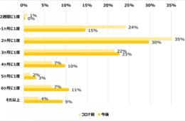 コロナ禍における美容室の利用、普段のお店を「利用する」80%