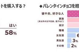 コロナでも「百貨店」で買いたいバレンタインチョコ、購入予定「2~3個」が約半数/東京女性のホンネ調査2021~ニューノーマル時代のバレンタイン事情