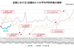 東京都 2月の飲食店予約、対前月比111%と微増:祝日で人出が増加