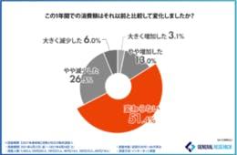 コロナ前後の消費額、51.4%が「変わらない」と回答。「地元企業や商店を応援したい」との声も