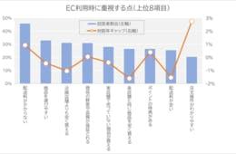 「注文操作のわかりやすさ」重視「割高でも購入」するユーザーの姿が判明/全国1万人にEC事情を調査