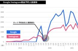 ネット予約で「Google・Instagram急伸」、GoToイートも市場拡大のきっかけに