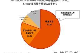 GoTo再開希望80.5%、課題は「口コミ対策」「利用客向け情報の更新遅れ」:観光事業者向けアンケート調査