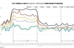 """五輪期間の宿泊料金""""無観客""""でも昨年比27%増、観戦前提では最大60%上昇も"""